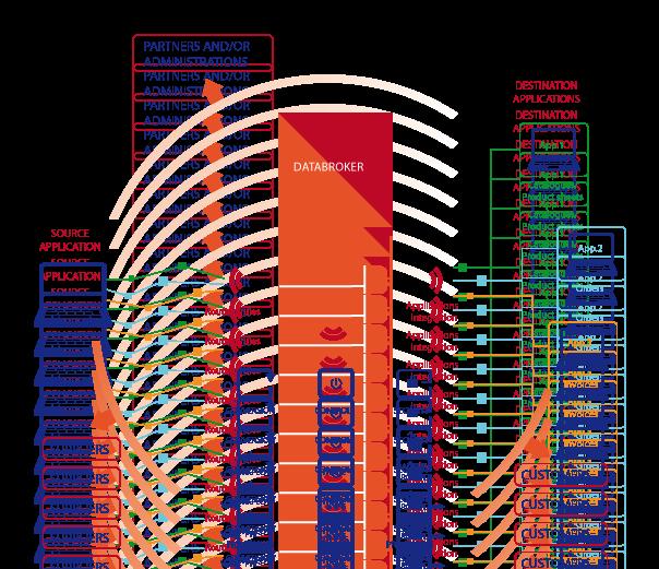 Schema-Databroker